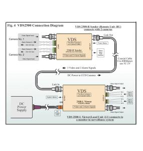 VDS-2500 - Ensemble Emetteur / Recepteur
