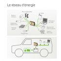 Batterie autonome piles à combustible alimentation électrique recharge Répartiteur de courant Power Manager 3G