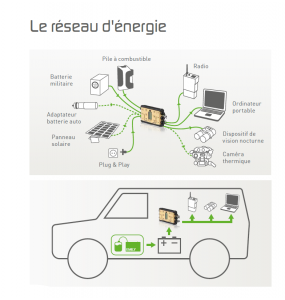 Répartiteur de courant portable / Chargeur Autonome de batteries/ Power Manager 3G